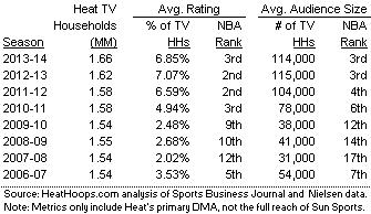 Miami_Heat_TV_Households_Primary_DMA